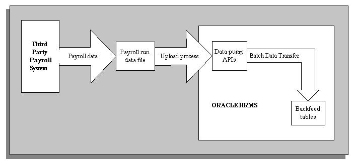 Oracle Human Resources Management Systems  Implementation Guide