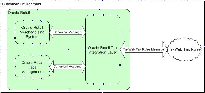 Oracle Retail Fiscal Management/RMS Brazil Localization - PDF