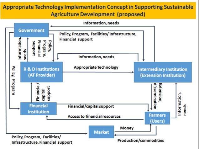 Proceedings of international conference on appropriate technology 17 st international conference on appropriate technology development 2015 bandung october 5th 7th ccuart Image collections