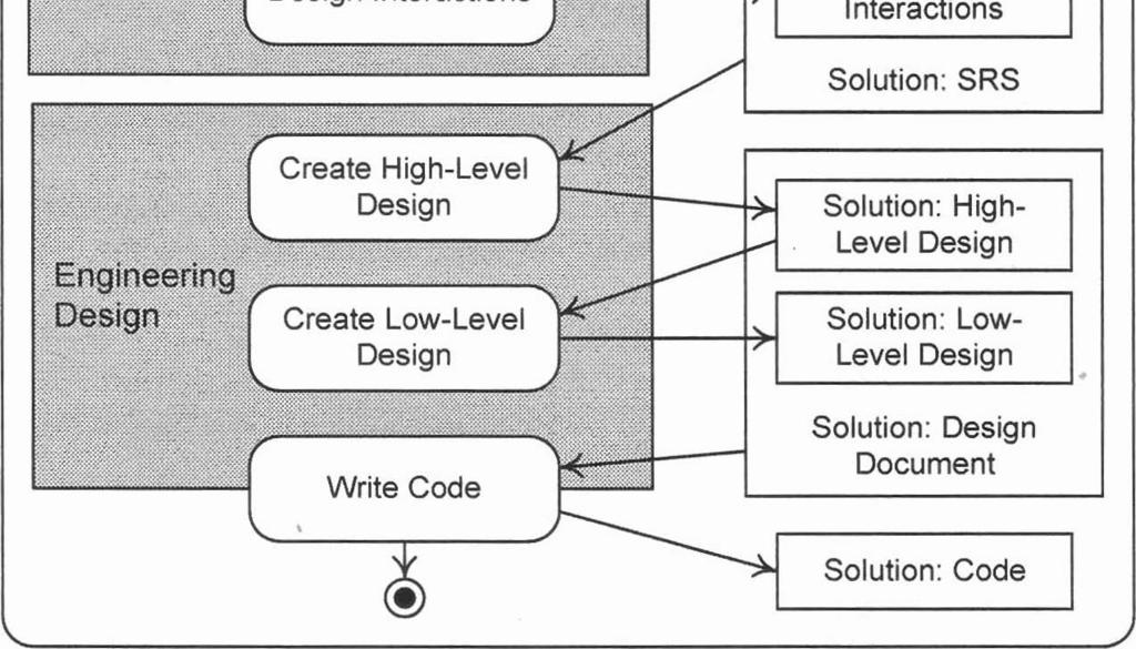 Introduction To Software Engineering Design Pdf Free Download