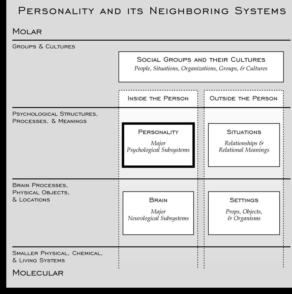 Personality  Chapter 1  If everyone perceived everything the