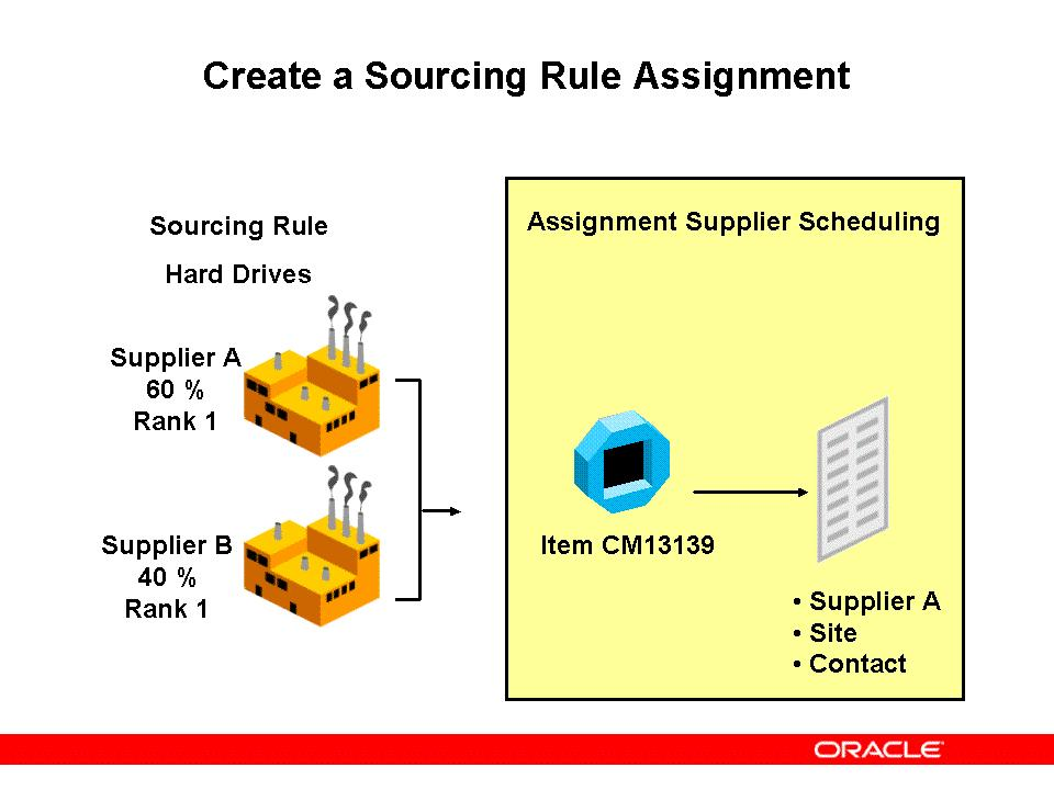 R12 x Oracle Financial Applications Overview Student Guide