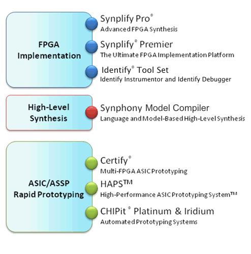 Synopsys FPGA Synthesis  User Guide  Synplify Pro for