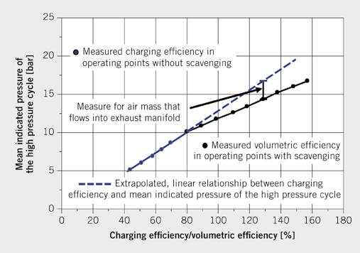 Determining the Charging Efficiency in Scavenging Operating