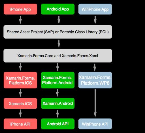 Creating Mobile Apps with Xamarin Forms - PDF