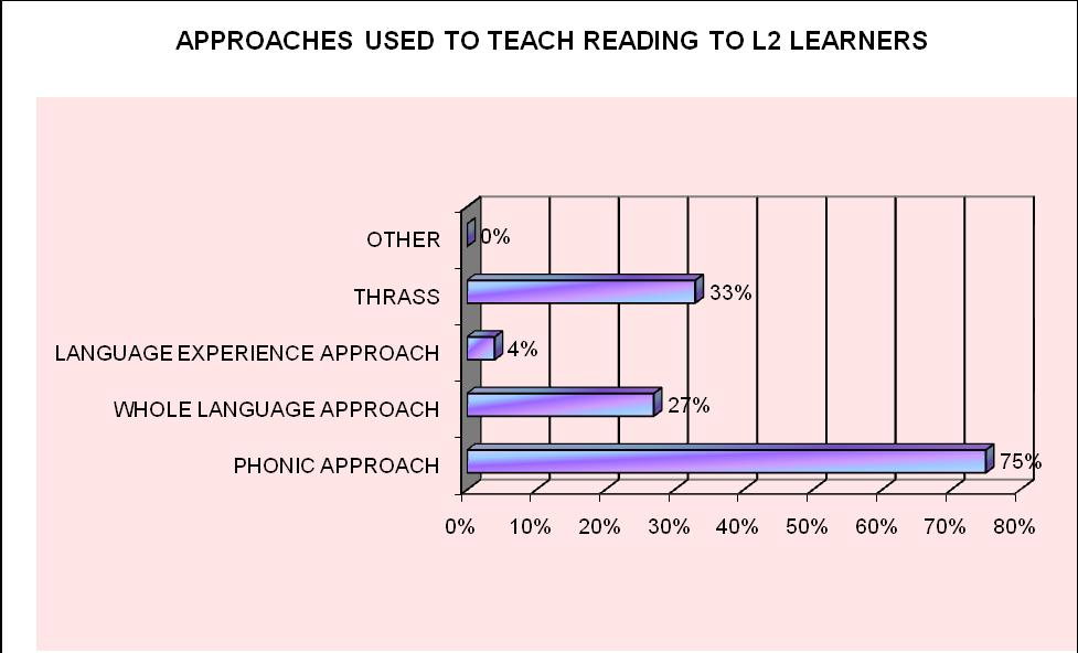 Factors That Affect Foundation Phase English Second Language