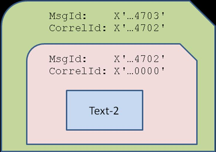 How the Message ID and Correlation ID in an MQ Message