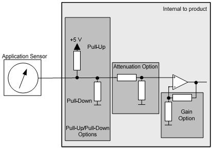 17f972ff7528a3 Inputs Analog Inputs Header Link to Contents Software selectable pull-up  and pull-down