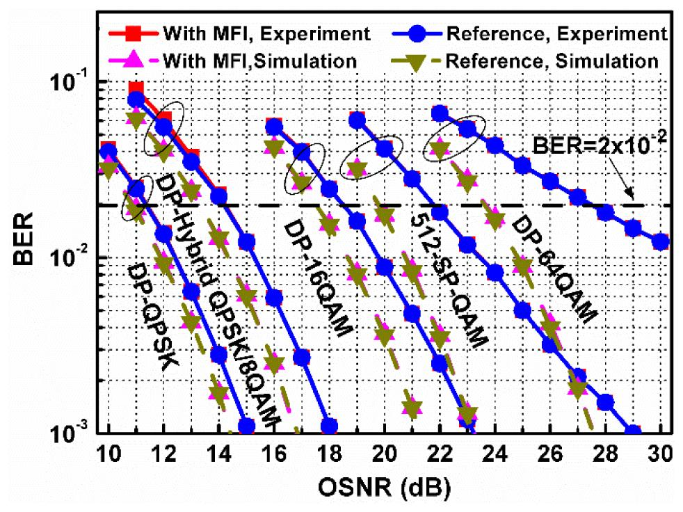 Modulation format identification aided hitless flexible