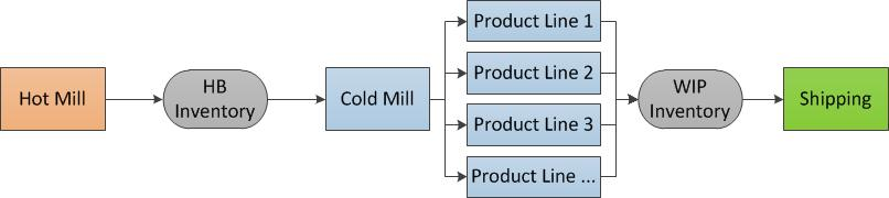 Planning And Scheduling Optimization In Integrated Steel Production