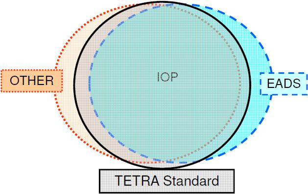 Guidelines for the Adaptation of the TETRA Educational