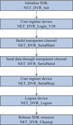 Device Network SDK  Programming User Manual V4 2  (For IPC) - PDF