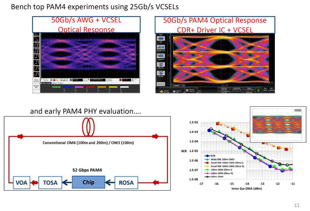 next gen 400 and 200 gb s phys over fewer mmf pairs call for finisar demonstration of 50g pam4