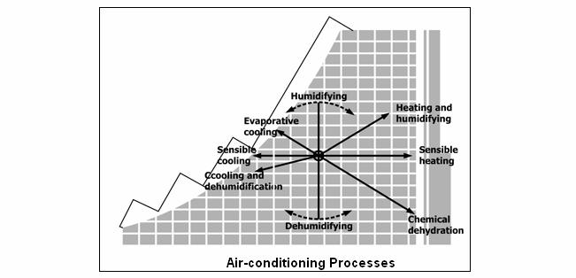 HVAC Air Handling Unit Design Considerations - PDF