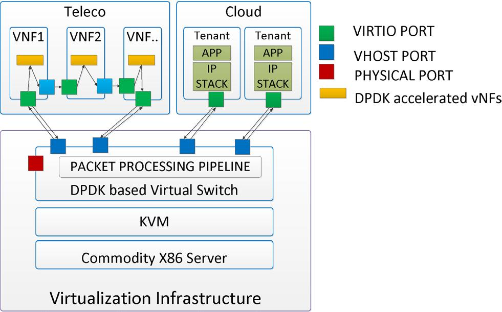 Topic: Accelerate virtio/vhost using DPDK in NFV/Cloud