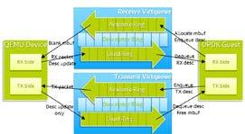 Topic: Accelerate virtio/vhost using DPDK in NFV/Cloud Environment