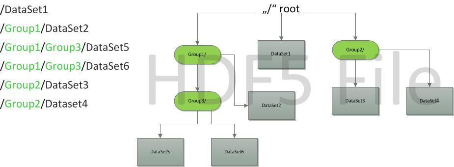 Parallel I/O and Portable Data Formats HDF5 - PDF