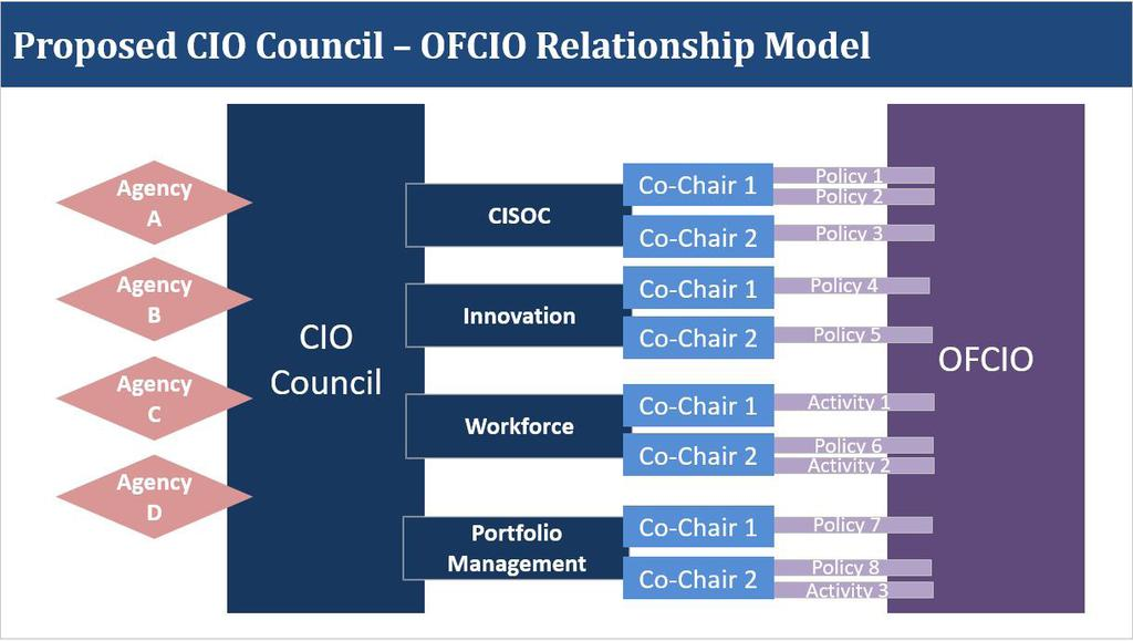 EXECUTING ON THE FUTURE OF IT Recommendation #3 Continue Shift Towards Agency Driven Policy Development and Implementation (continued) Figure Rec-1: CIOC Proposed Relationship Model with OFCIO