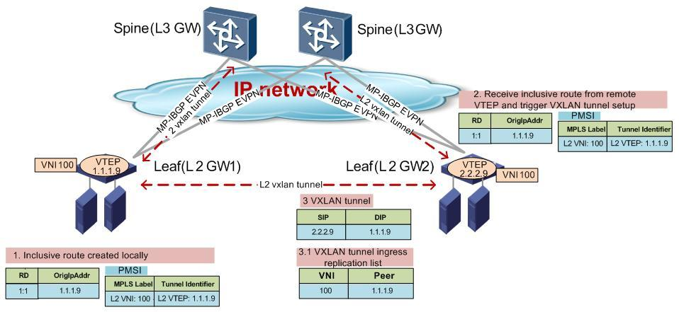 Huawei CloudEngine Series Switches  EVPN Solution White Paper  Issue