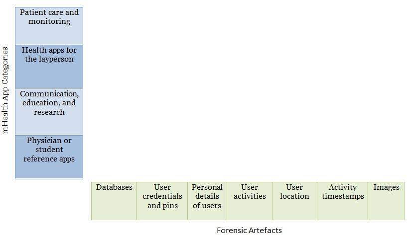 Forensic Taxonomies of Android Apps (ForTAApps) - PDF