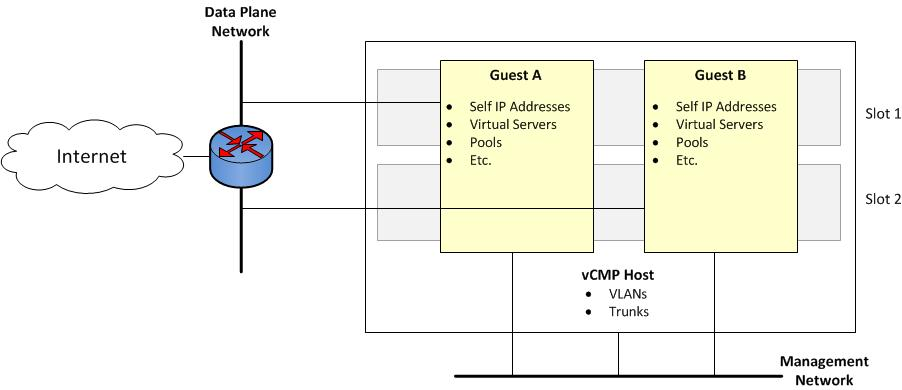 vcmp for VIPRION Systems: Administration Version PDF