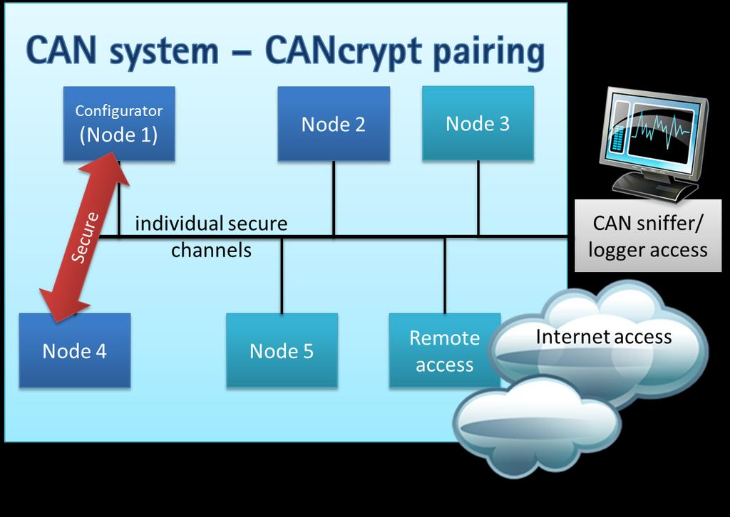 CAN-FD stack porting and secure bootloaders - PDF