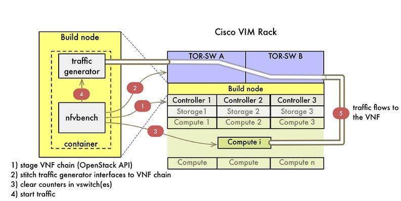 Cisco Virtual Infrastructure Manager Installation Guide, PDF