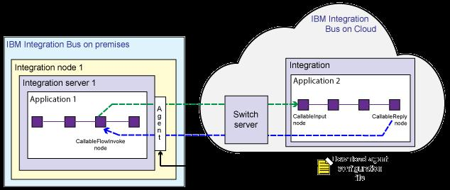 IBM Integration Bus  V10 Differentiators  Co-Presented by