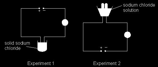 Q1  The diagram below shows the electrolysis of sodium