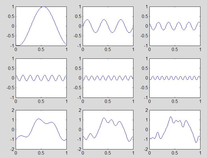 FREQUENCY ANALYSIS FAST FOURIER TRANSFORM, FREQUENCY SPECTRUM - PDF