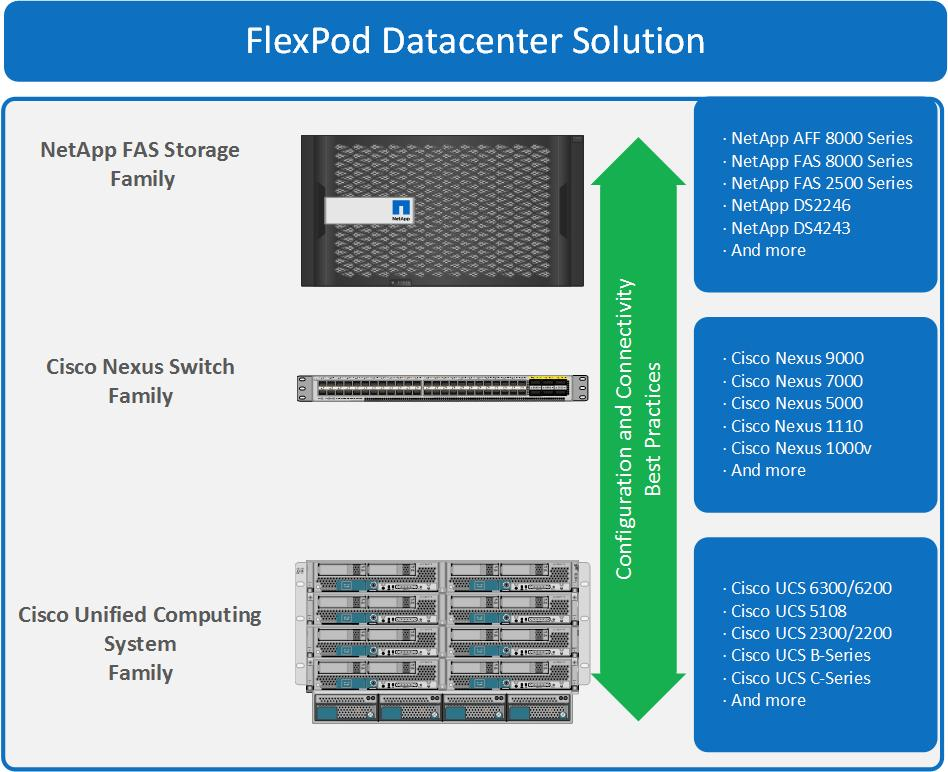 FlexPod Datacenter with Cisco UCS 6300 Fabric Interconnect