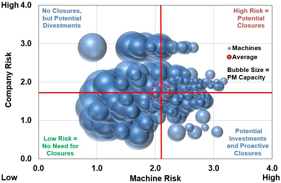 Risk matrix analysis Company risk is combined with machine risk and  compared to the 2a189f54f13