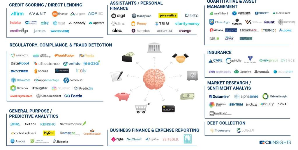 FinTech: Technological Disruption of the Equity Market s