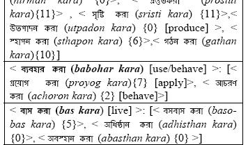 Classification of Verbs Towards Developing Bengali Verb
