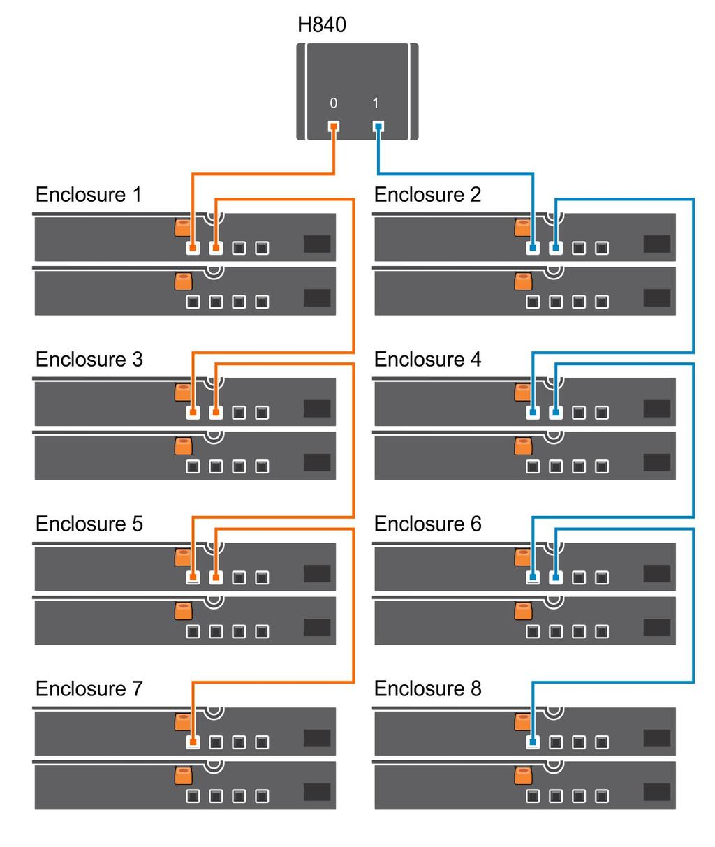 Dell EMC PowerEdge RAID Controller_PERC10_User s Guide - PDF