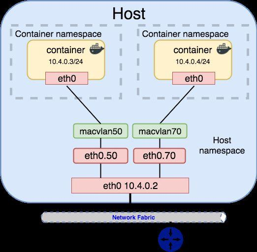 Container and Kubernetes Networking PDF
