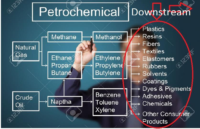 Petrochemicals: Value by Integration, Competition, Sustainability