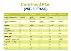 Clinical Implementation of Functional Nutrition and