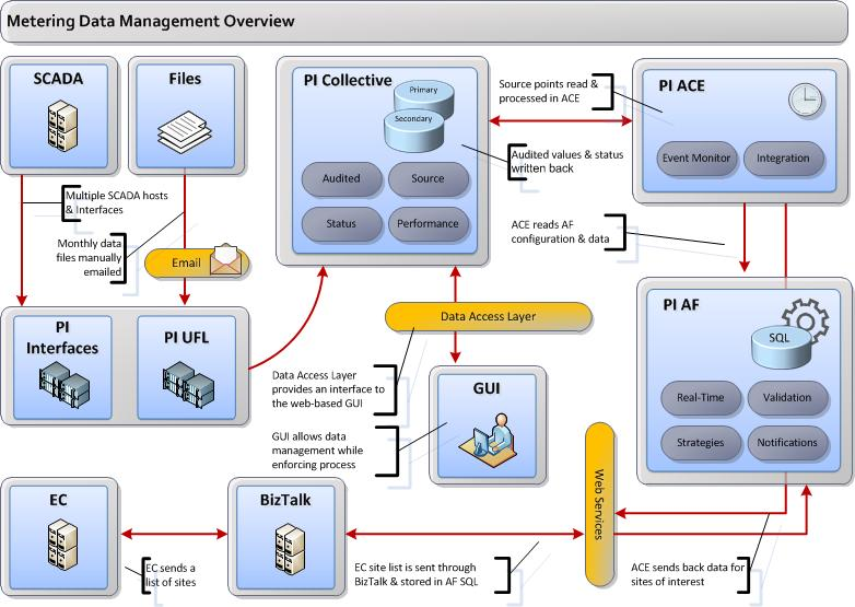 APA Group s Use of the Presented by Steve Nield Enterprise Architect