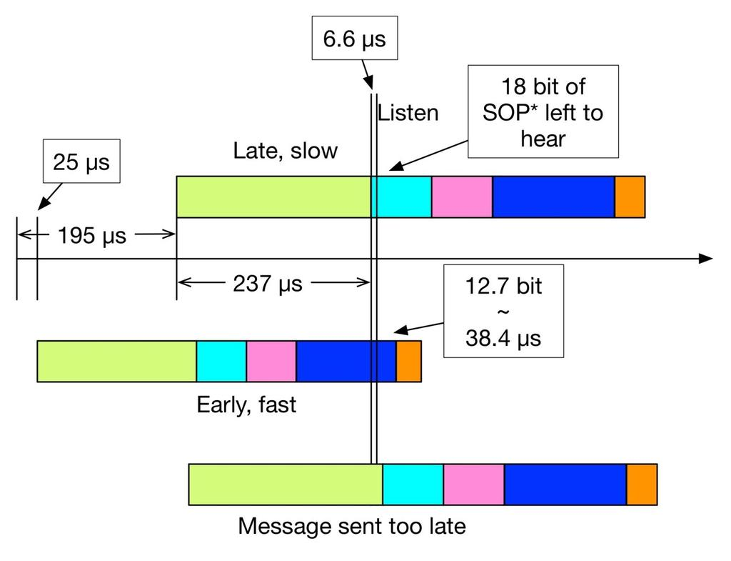 Pd Communications Engine Usb Compliance Moi Pdf Lm358 Op Amp Block Diagram Http Worldtechnicalblogspotcom 2012 01 Timing Details 237us Is The Longest Time Required To Send A Preamble 66us