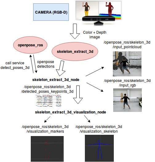 I I  Technical Report  ROS Wrapper for Real-Time Multi-Person Pose