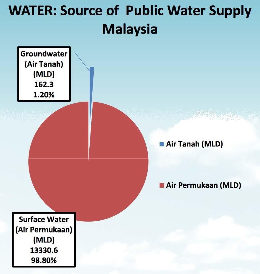 Overview of Groundwater Contamination in Malaysia - PDF