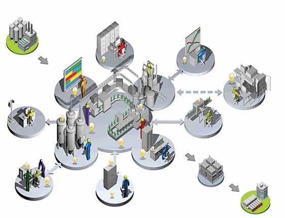 Smart, Safe and Sustainable Manufacturing PLANT-WIDE OPTIMIZATION