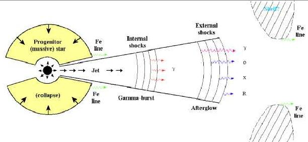 Calibration of the MAGIC Telescope and Observation of Gamma Ray