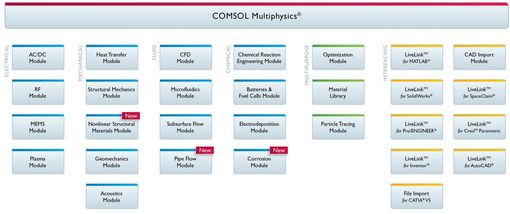 CFD in COMSOL Multiphysics - PDF