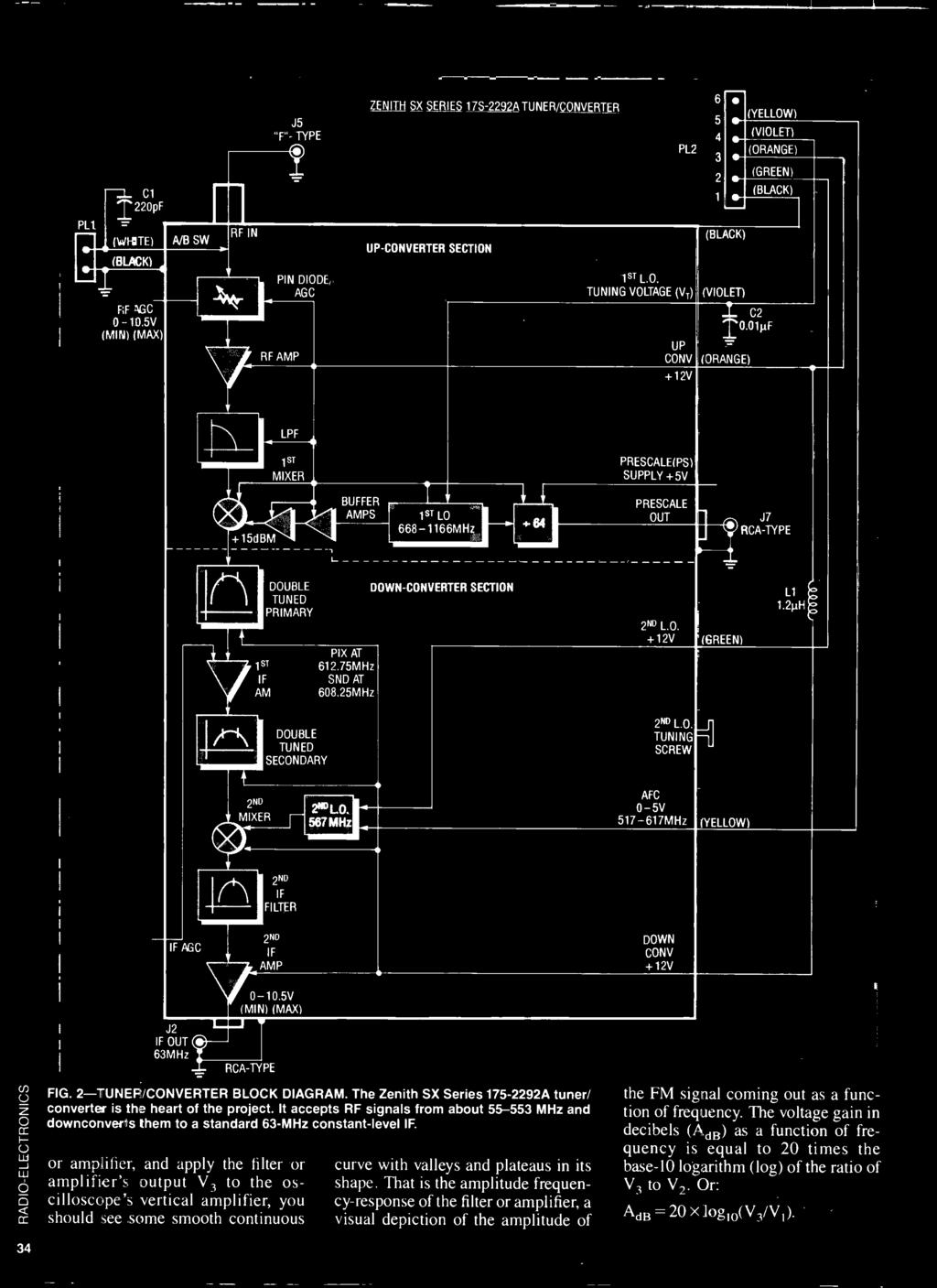 Ectre Build This Spectrum Monitor Op Ampinstr Architectures The 2n2907 In Reverse Unit Project Schematic Circuit Diagram And Datasheet 5v Min Max J2 If Out 63mhz Rca Type Fig