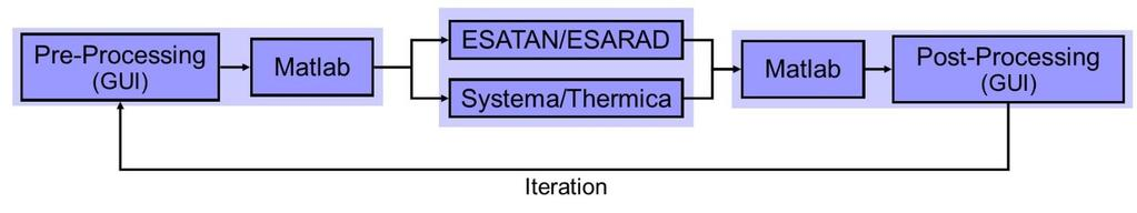 Appendix V  Development of a Modularized and Scalable Thermal Model