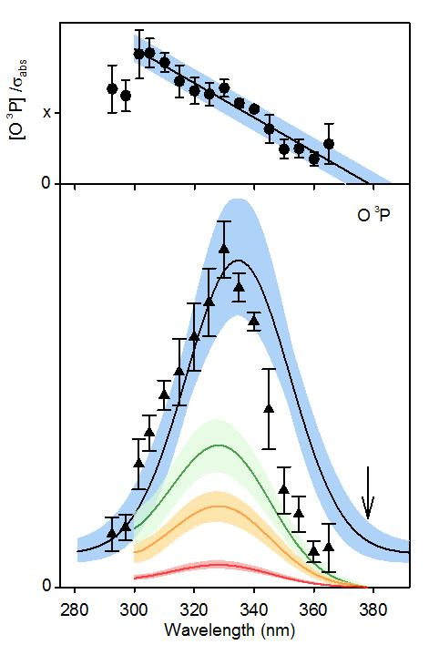 Unimolecular Decay Dynamics Of Atmospherically Important
