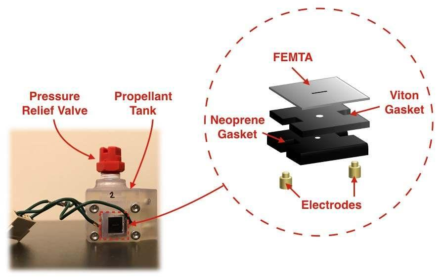 Quad-Thruster FEMTA Micropropulsion System for CubeSat 1-Axis