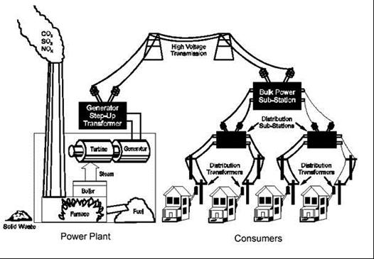 Motors And Transformers Energy Efficiency And Emissions Potential